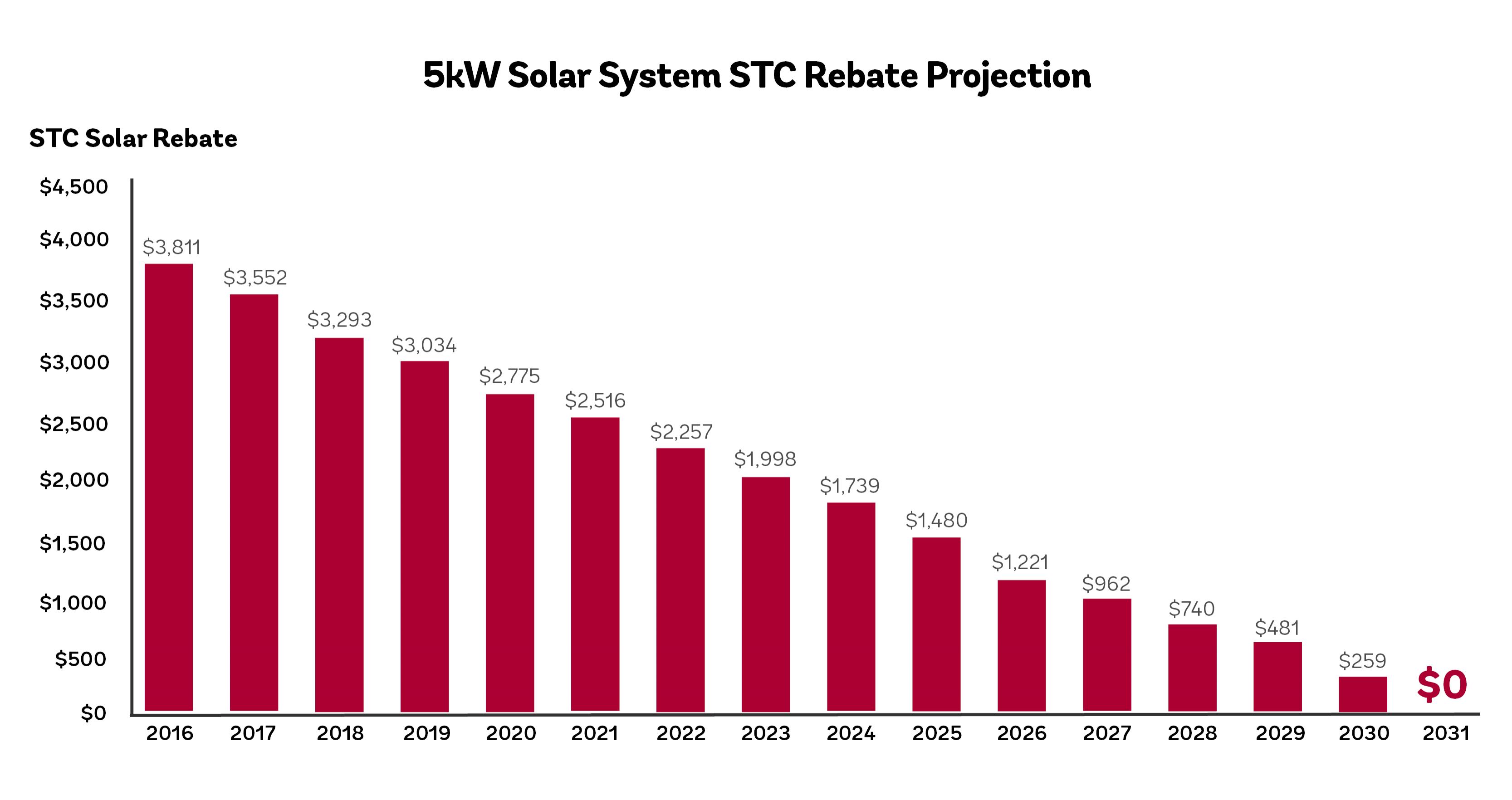 STC Rebate Reduction-743030-edited