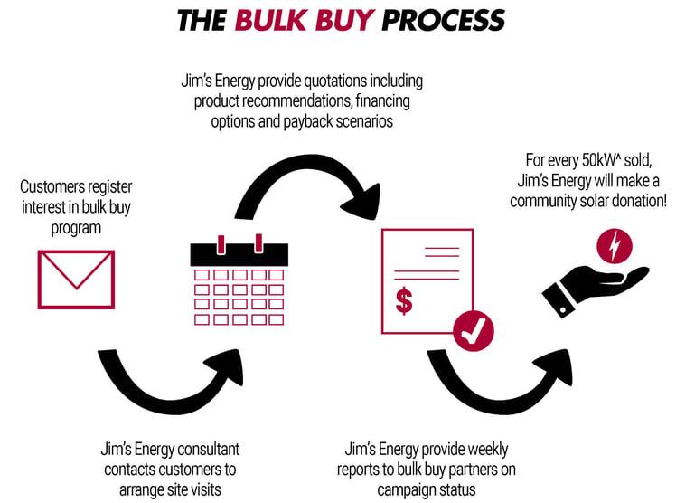 The Bulk Buy Process.jpg